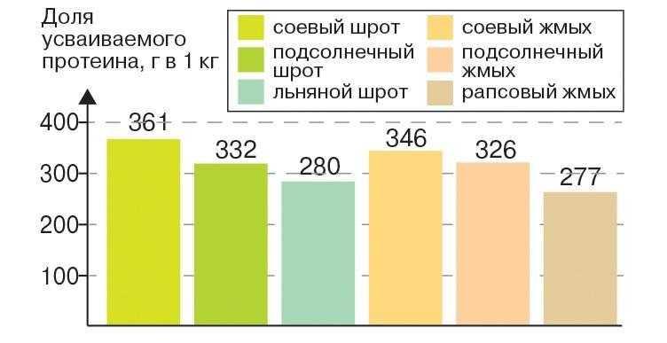 Рис. 11. Доля усваиваемого протеина в одном килограмме шрота и жмыха различных масличных культур