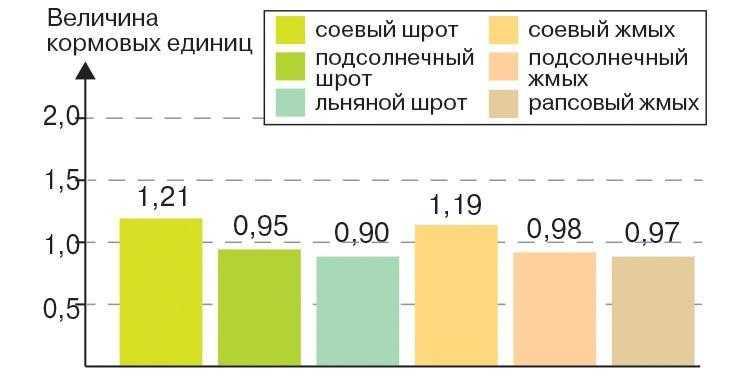 Величины кормовых единиц в шроте и жмыхе различных масличных культур