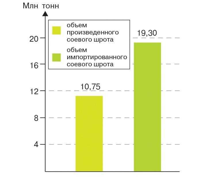 Соотношение произведенного соевого шрота в странах ЕС (2014 г.) и импортированного