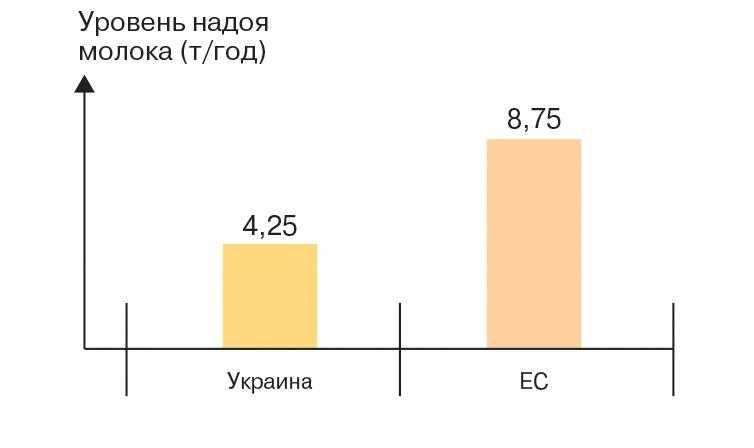 Уровень надоя молока (т/год) в странах ЕС по сравнению со средним надоем в Украине