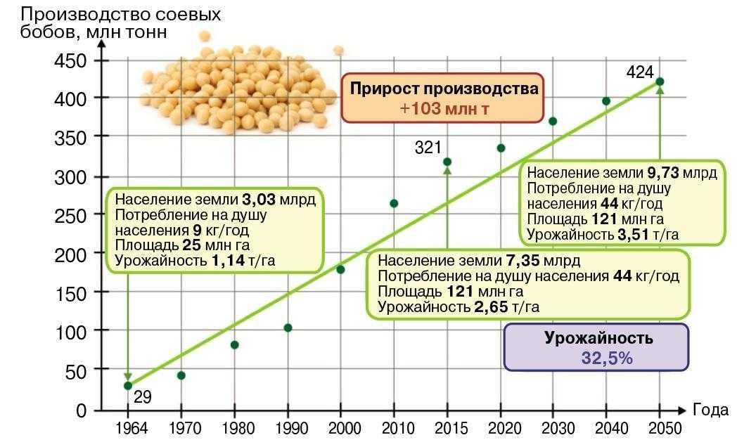 Мировое производство сои, млн тонн