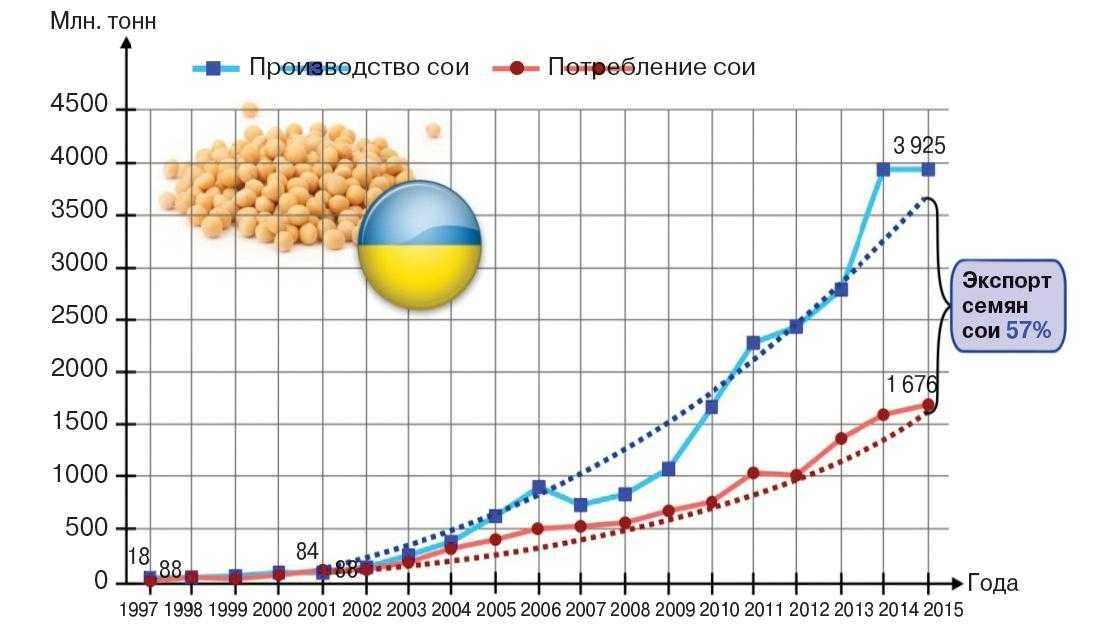 Производство сои в Украине, млн тонн