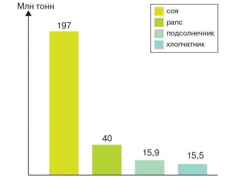 Мировое потребление кормового белка (2014 г.)