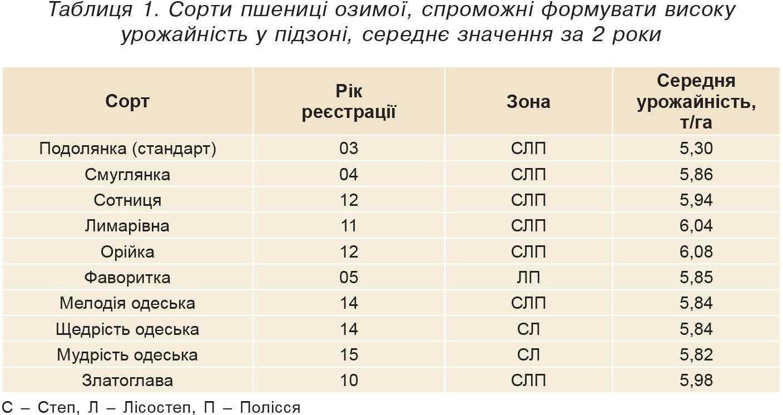 Таблиця 1. Сорти пшениці озимої, спроможні формувати високу урожайність у підзоні, середнє значення за 2 роки