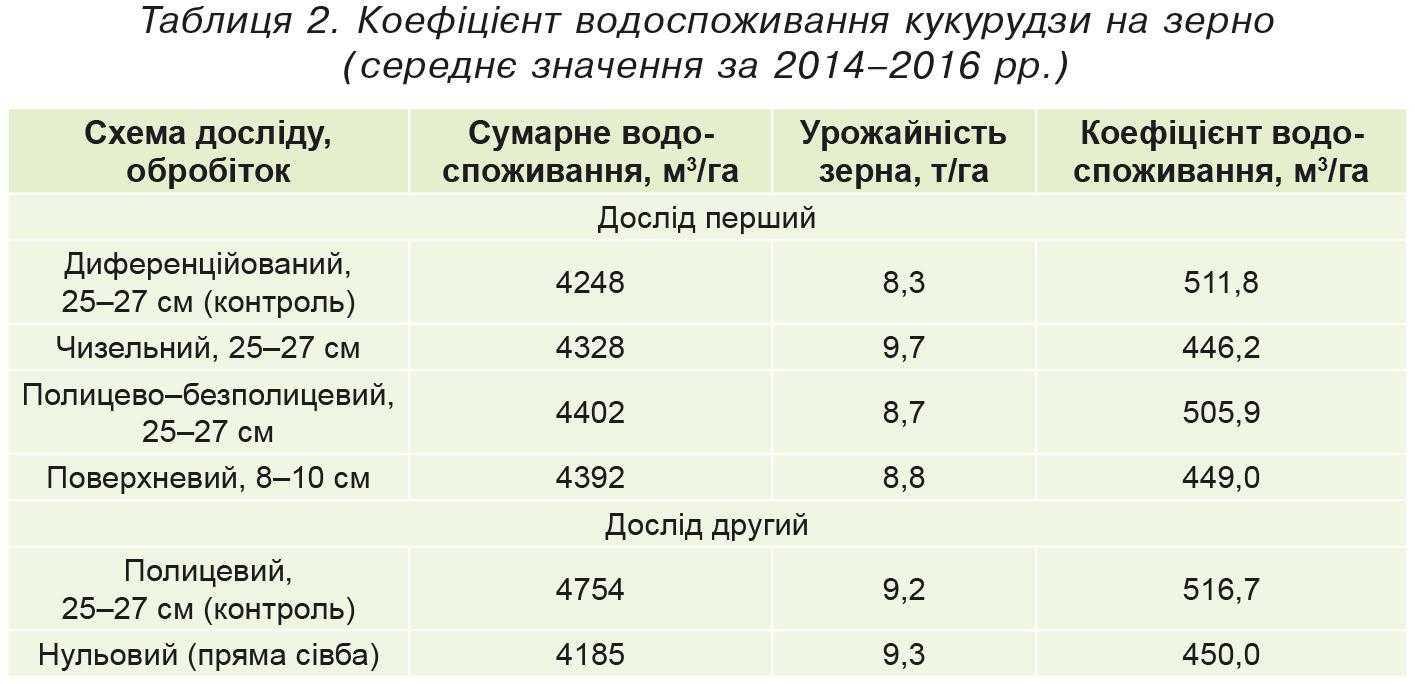 Коефіцієнт водоспоживання кукурудзи на зерно (середнє значення за 2014–2016 рр.)
