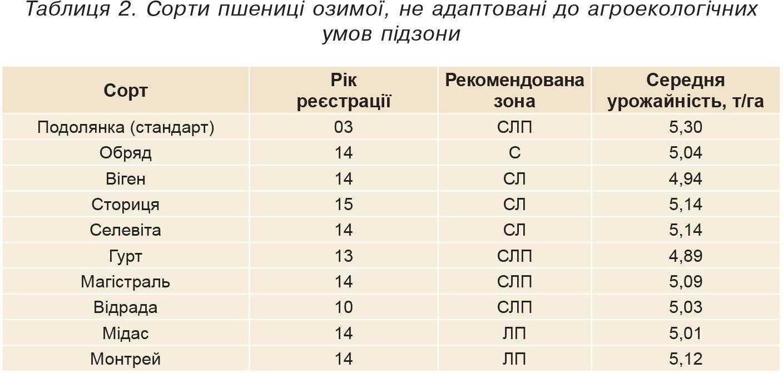 Таблиця2.Сорти пшениці озимої, не адаптовані до агроекологічних умов підзони