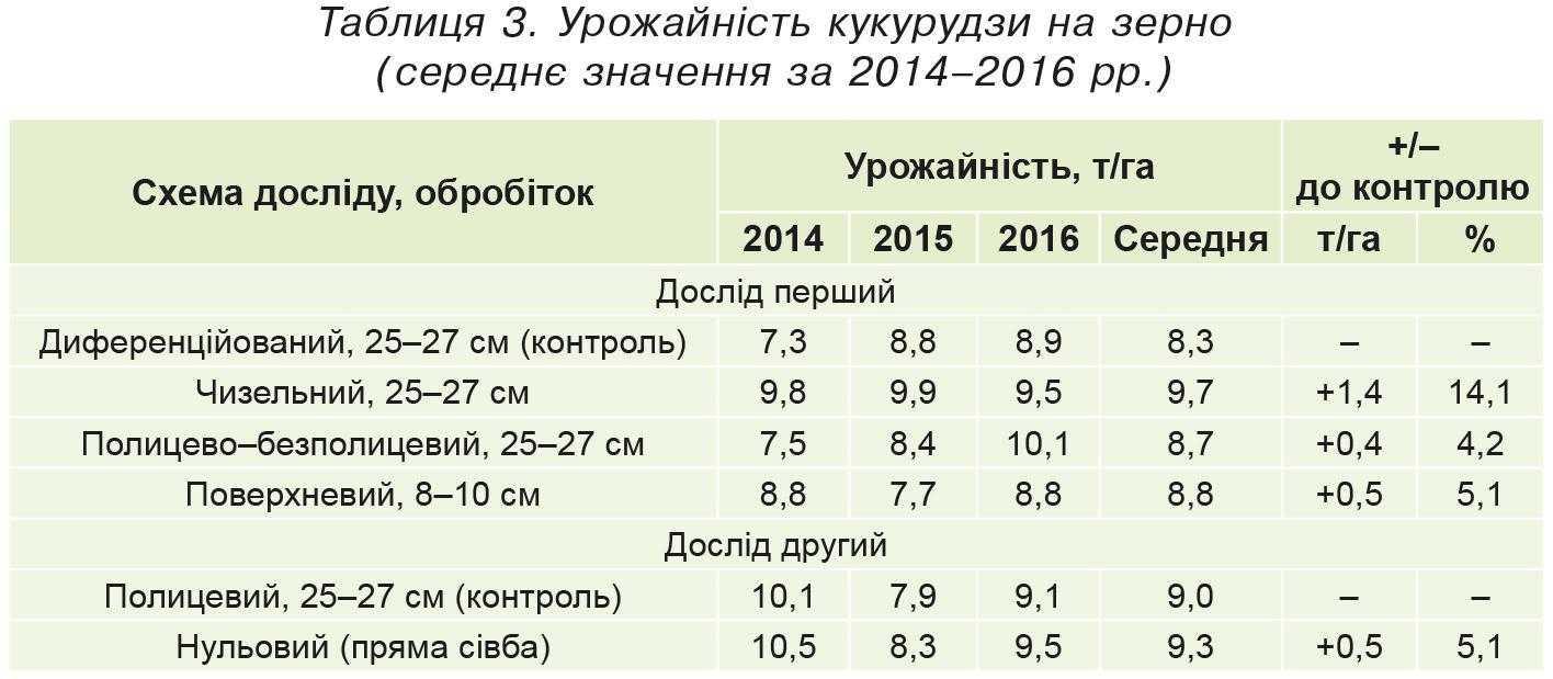 Урожайність кукурудзи на зерно (середнє значення за 2014–2016 рр.)