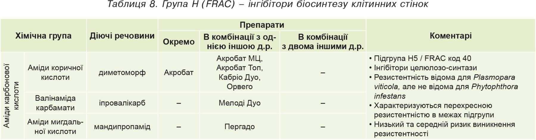 Таблиця8. Група Н (FRAC)– інгібітори біосинтезу клітинних стінок