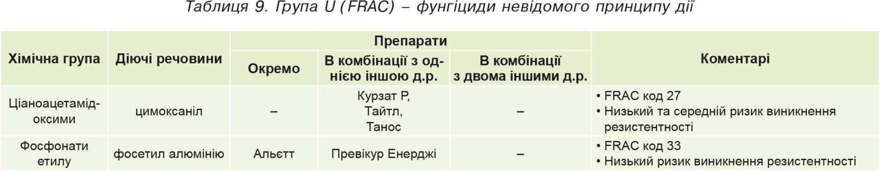 Таблиця9. Група U (FRAC)– фунгіциди невідомого принципу дії