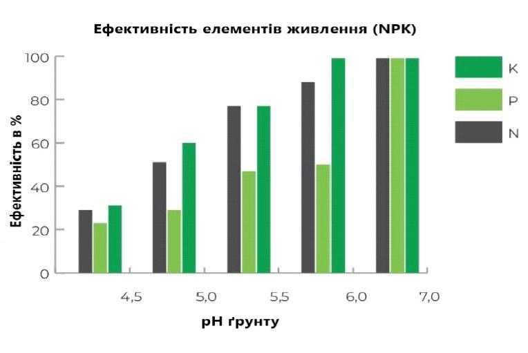 Ефективність елементів жмвлення (NPK)