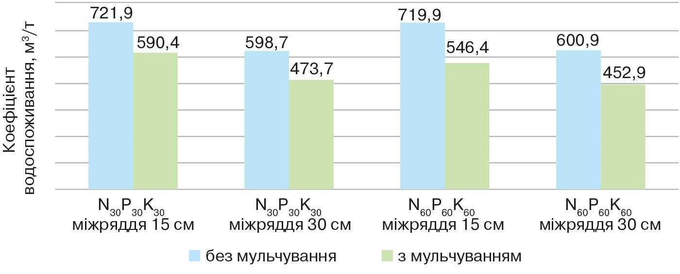 Рис.2. Коефіцієнт водоспоживання ячменю ярого залежно від мульчування, ширини міжрядь і мінерального живлення (середнє за 2012–2014 рр.), м3-т