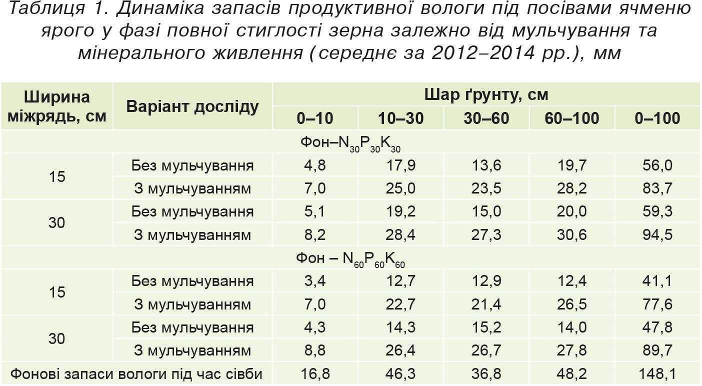 Таблиця1. Динаміка запасів продуктивної вологи під посівами ячменю ярого