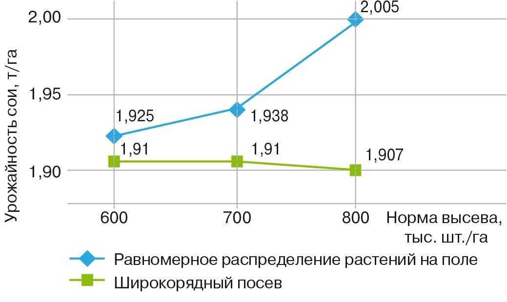 Рис. 5. Зависимость урожайности сои от равномерности распределения растений на поле