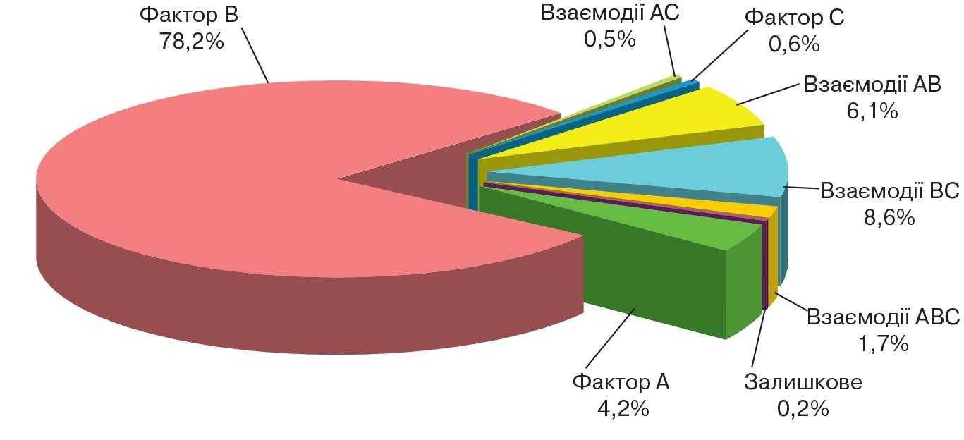 Частка впливу факторів на урожайність гібридів кукурудзи