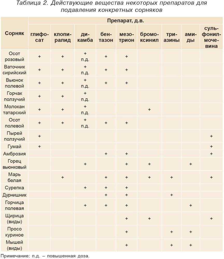 Таблица 2. Действующие вещества некоторых препаратов для подавления конкретных сорняков
