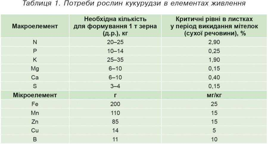 Таблиця 1. Потреби рослин кукурудзи в елементах живлення