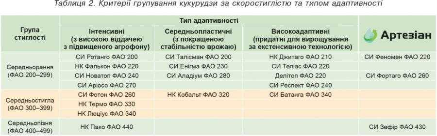 Таблиця 2. Критерії групування кукурудзи за скоростиглістю та типом адаптивності