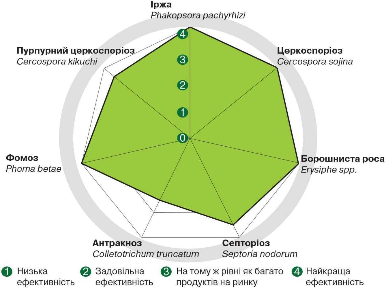 Рис. 3. Ефективність фунгіциду Фокс® 0,6 л/га проти хвороб сої