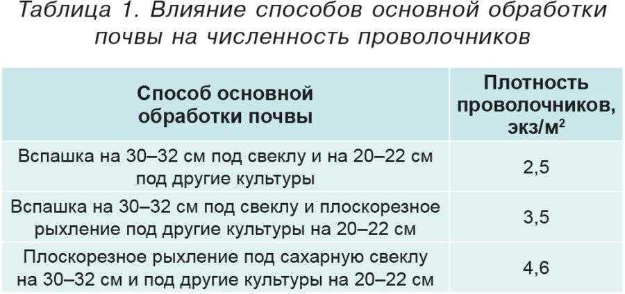 Таблица 1. Влияние способов основной обработки почвы на численность проволочников
