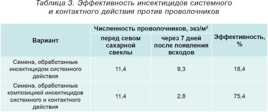 Таблица 3. Эффективность инсектицидов системного и контактного действия против проволочников