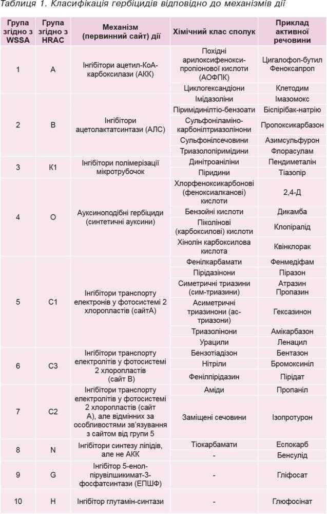 Таблиця 1. Класифікація гербіцидів відповідно до механізмів дії