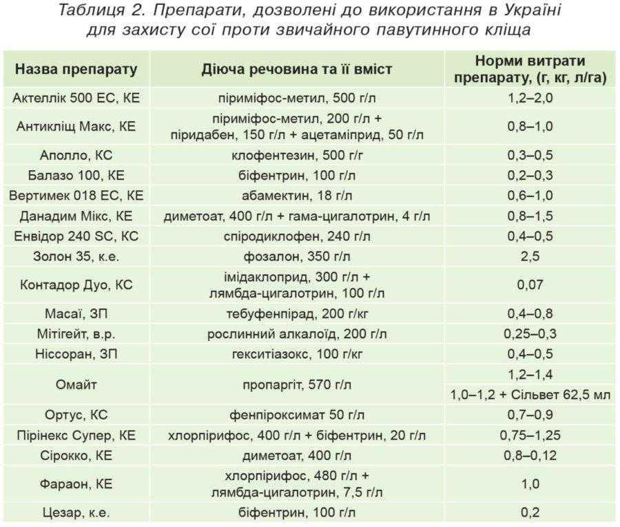 Таблиця 2. Препарати, дозволені до використання в Україні для захисту сої проти звичайного павутинного кліща