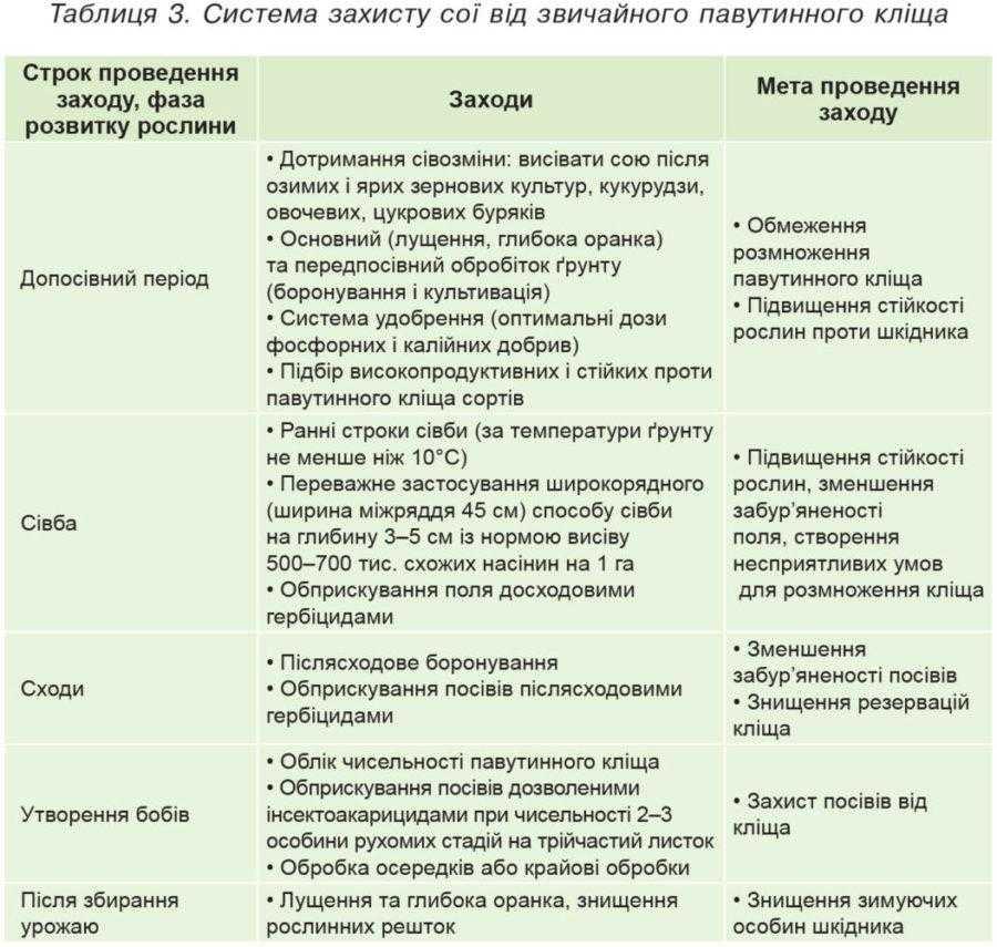 Таблиця 3. Система захисту сої від звичайного павутинного кліща