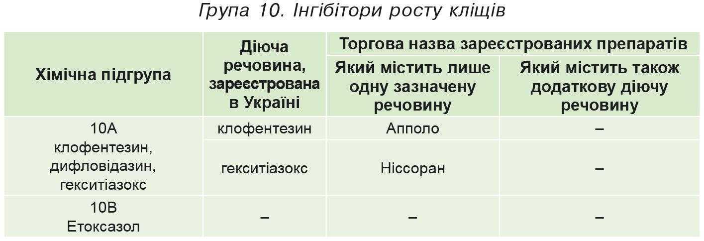 Група 10. Iнгібітори росту кліщів