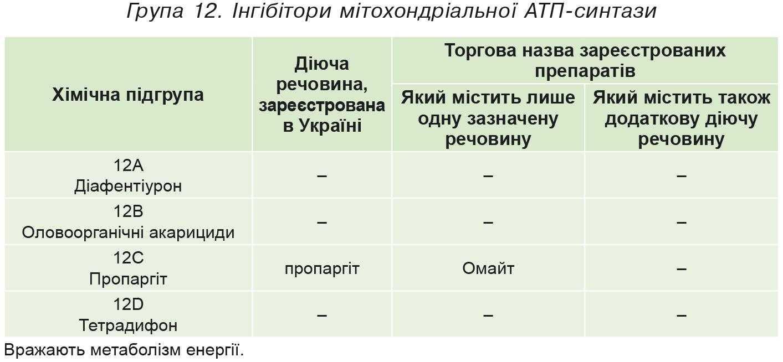 Група 12. Iнгібітори мітохондріальної АТП-синтази