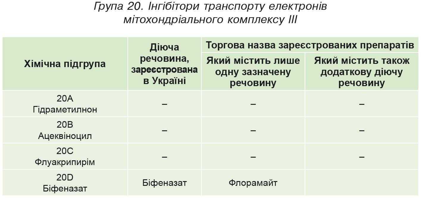 Група 20. Iнгібітори транспорту електронів мітохондріального комплексу III