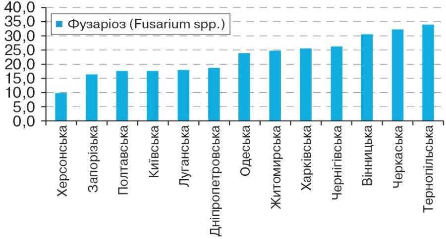 Рис. 3. Рівень ураженості насіння ячменю грибами Fusarium spp. у регіонах України в 2015 році, %