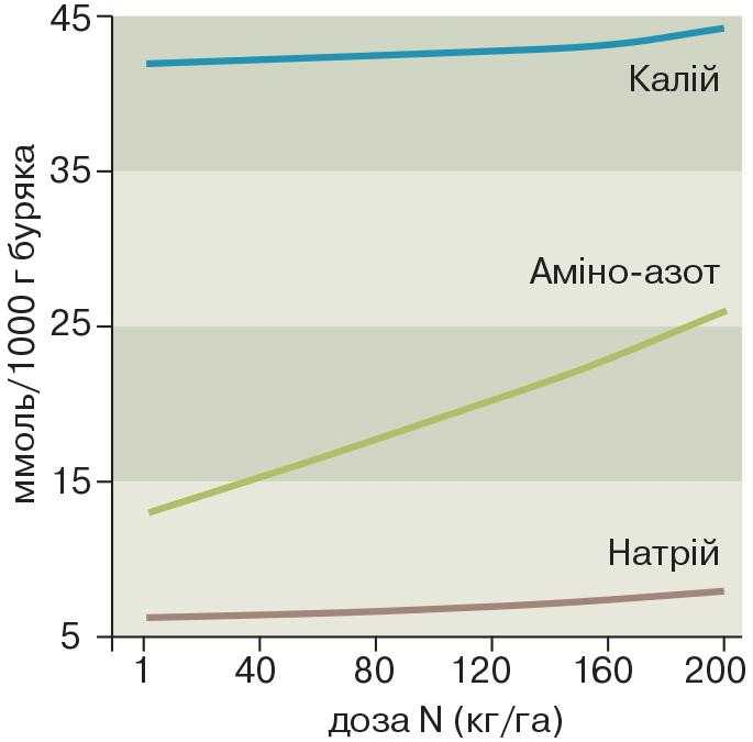 Рис. 3. Вплив азотних добрив на вміст патокоутворювальних інгредієнтів цукрових буряків