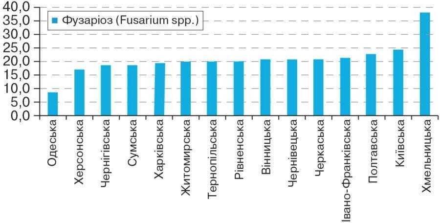 Рис. 5. Рівень ураженості насіння сої грибами Fusarium spp. у регіонах України в 2015 році, %