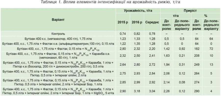Таблиця 1. Вплив елементів інтенсифікації на врожайність рижію, т/га