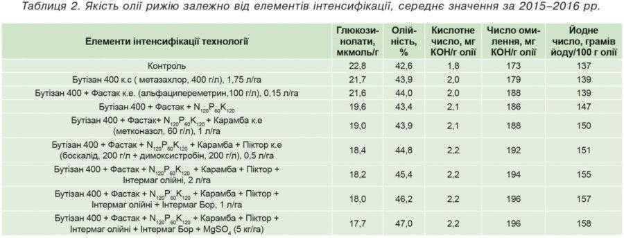 Таблиця 2. Якість олії рижію залежно від елементів інтенсифікації, середнє значення за 2015–2016 рр.