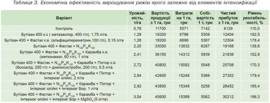 Таблиця 3. Економічна ефективність вирощування рижію ярого залежно від елементів інтенсифікації