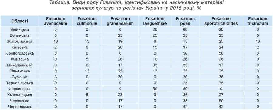 Таблиця. Види роду Fusarium, ідентифіковані на насіннєвому матеріалі зернових культур по регіонах України у 2015 році, %