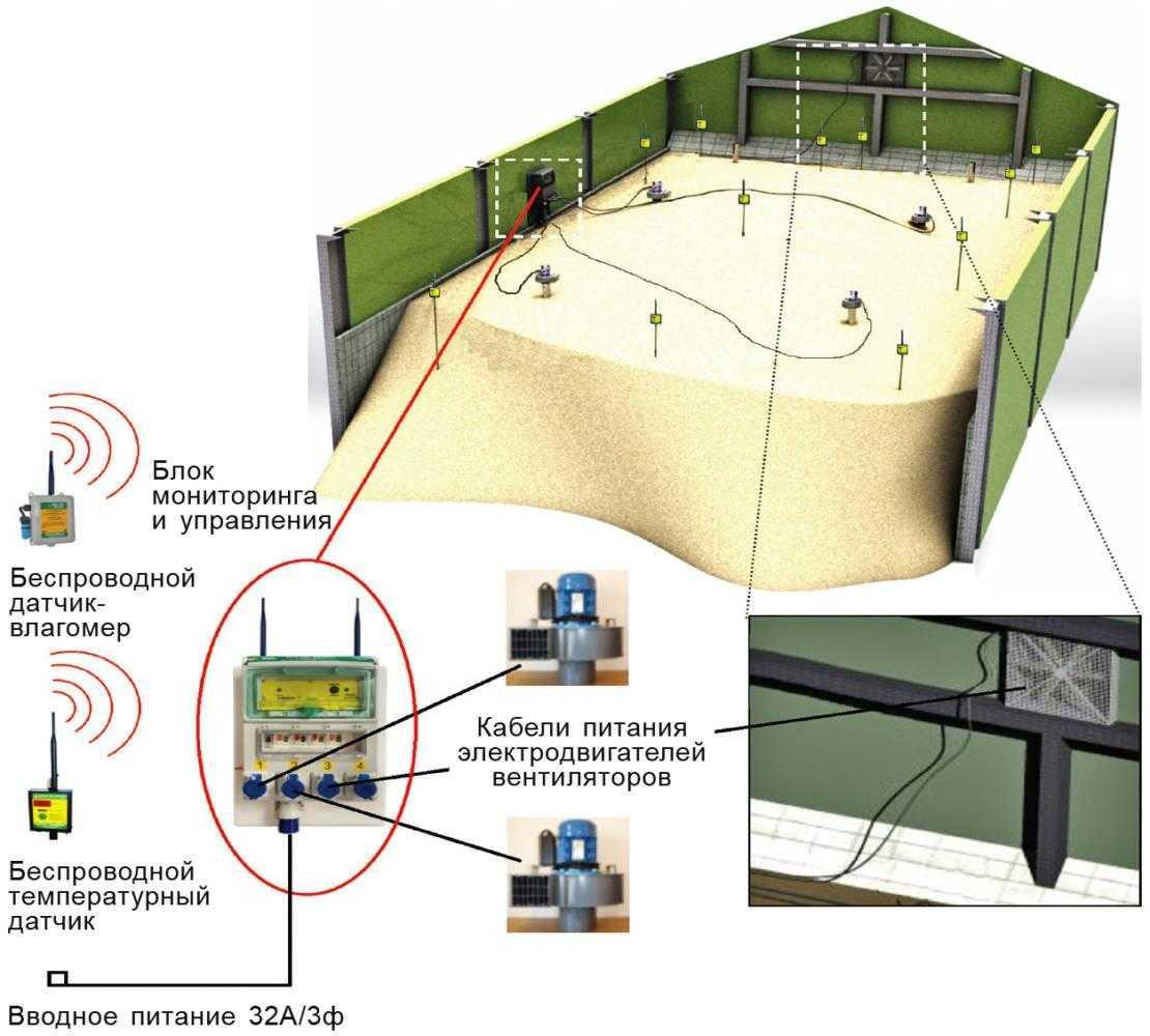 Стационарные системы с полным автоматическим управлением и применением беспроводных веб-технологий