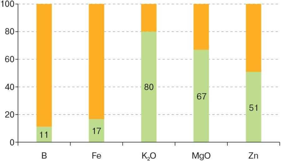 Рис. 3. Кількість випадків зі 100, коли вміст елемента живлення у зразку становив понад 100% від заявленого на етикетці (за даними аналітичної лабораторії ТОВ «НВК «Квадрат»)