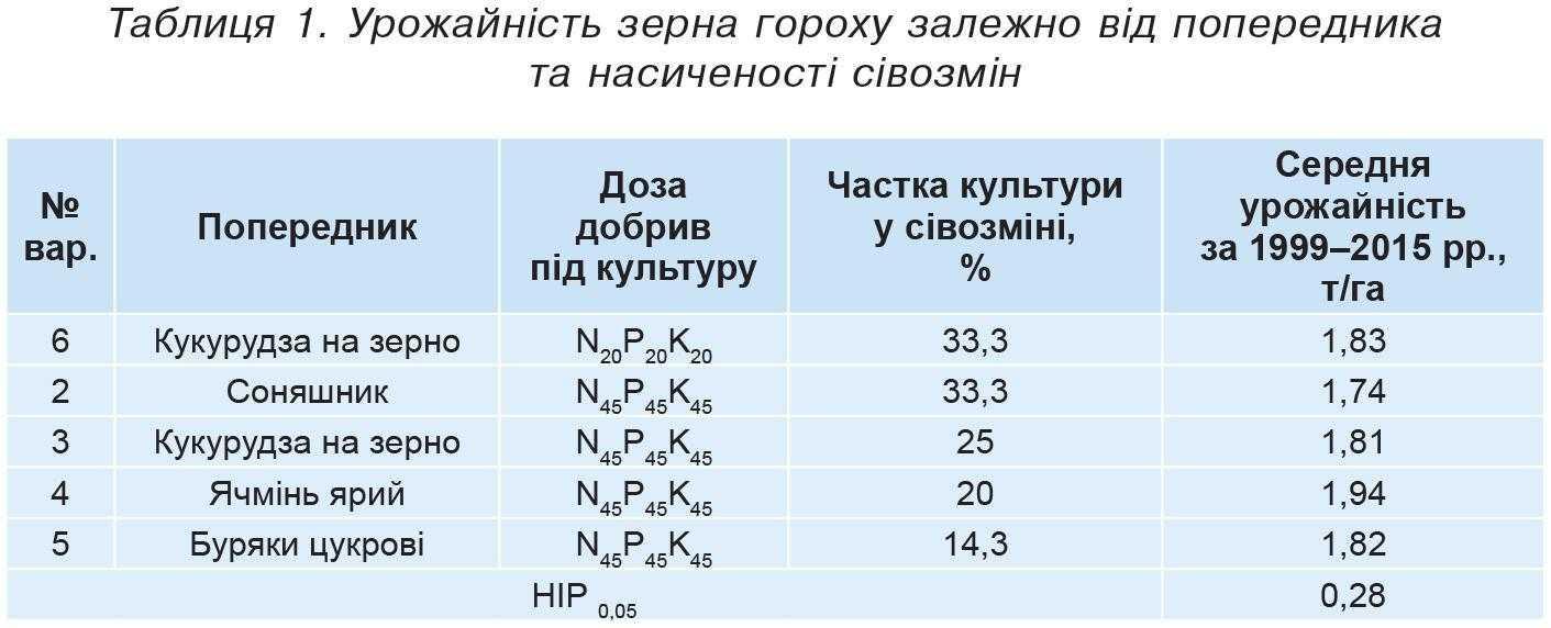 Таблиця 1. Урожайність зерна гороху залежно від попередника та насиченості сівозмін