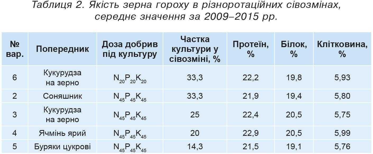 Таблиця 2. Якість зерна гороху в різноротаційних сівозмінах, середнє значення за 2009–2015 рр.