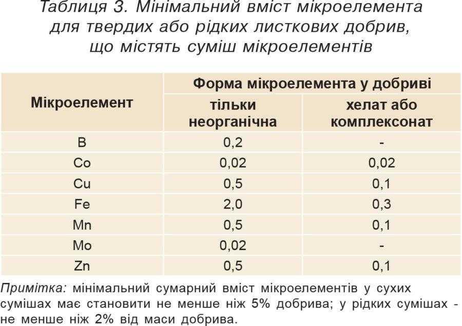 Таблиця 3. Мінімальний вміст мікроелемента для твердих або рідких листкових добрив, що містять суміш мікроелементів