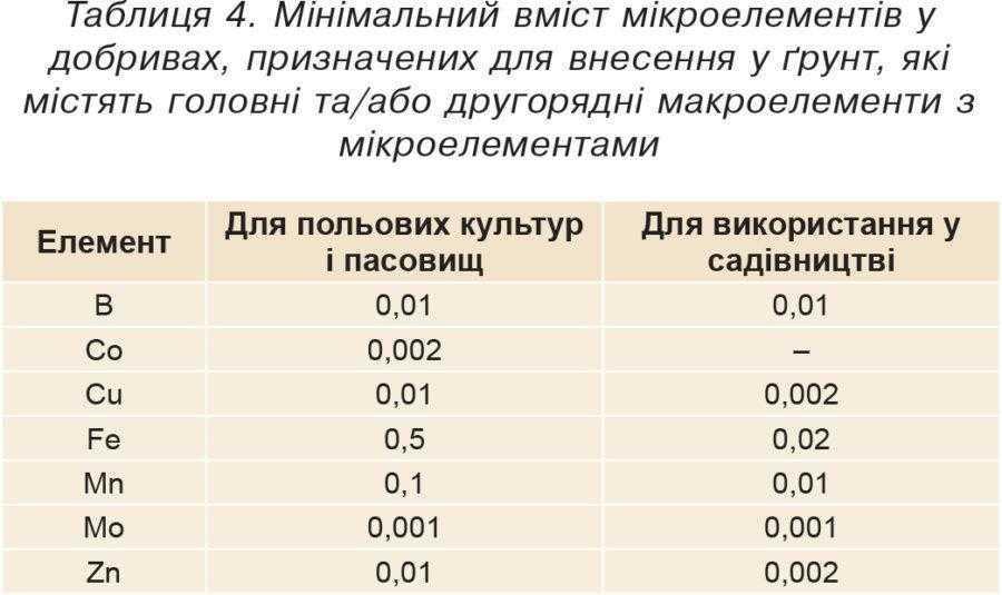 Таблиця 4. Мінімальний вміст мікроелементів у добривах, призначених для внесення у ґрунт, які містять головні та/або другорядні макроелементи з мікроелементами