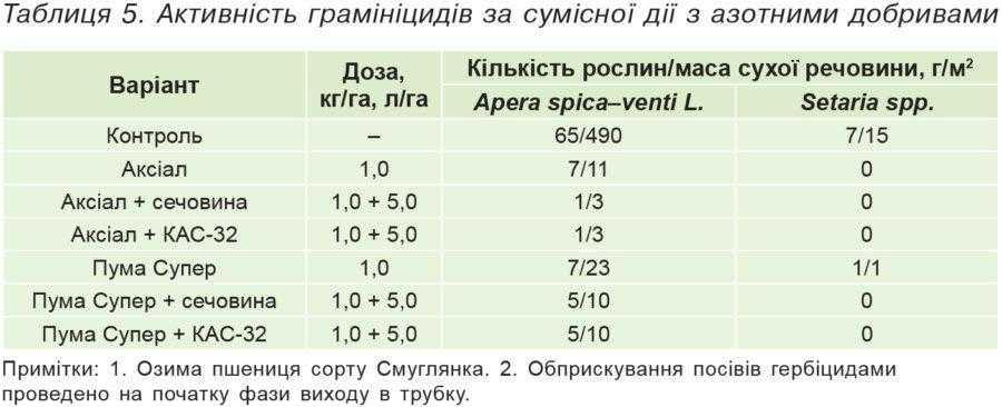 Таблиця 5. Активність грамініцидів за сумісної дії з азотними добривами