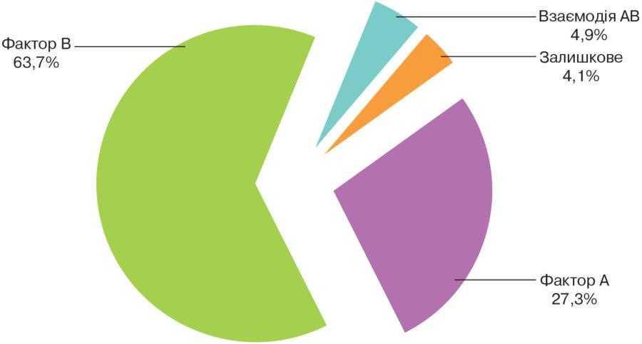 Рис. 1. Частка впливу досліджуваних чинників (чинник А – гібридний склад; чинник В – густота стояння рослин) та їх взаємодії на формування врожаю насіння соняшнику, %