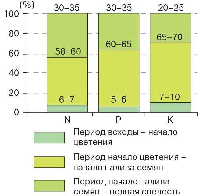 Рис. 1. Потребление основных элементов питания в разные периоды роста и развития растений сои