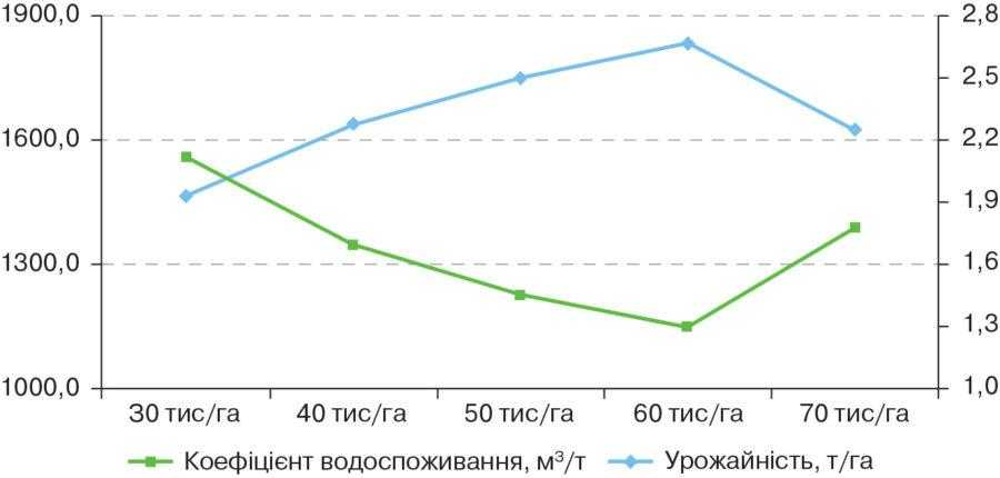 Рис. 2. Залежність коефіцієнта водоспоживання та урожайності соняшнику гібрида Тутті від густоти стояння рослин