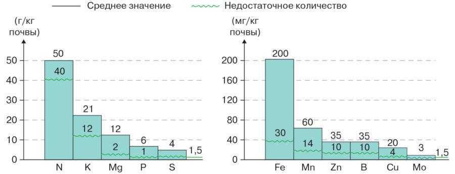 Рис. 3. Среднее значение элементов в почве для нормального развития растений сои и недостаточное количество