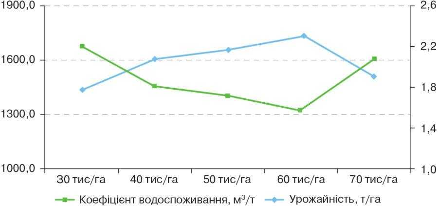 Рис. 3. Залежність коефіцієнта водоспоживання та урожайності соняшнику гібрида Ферті від густоти стояння рослин