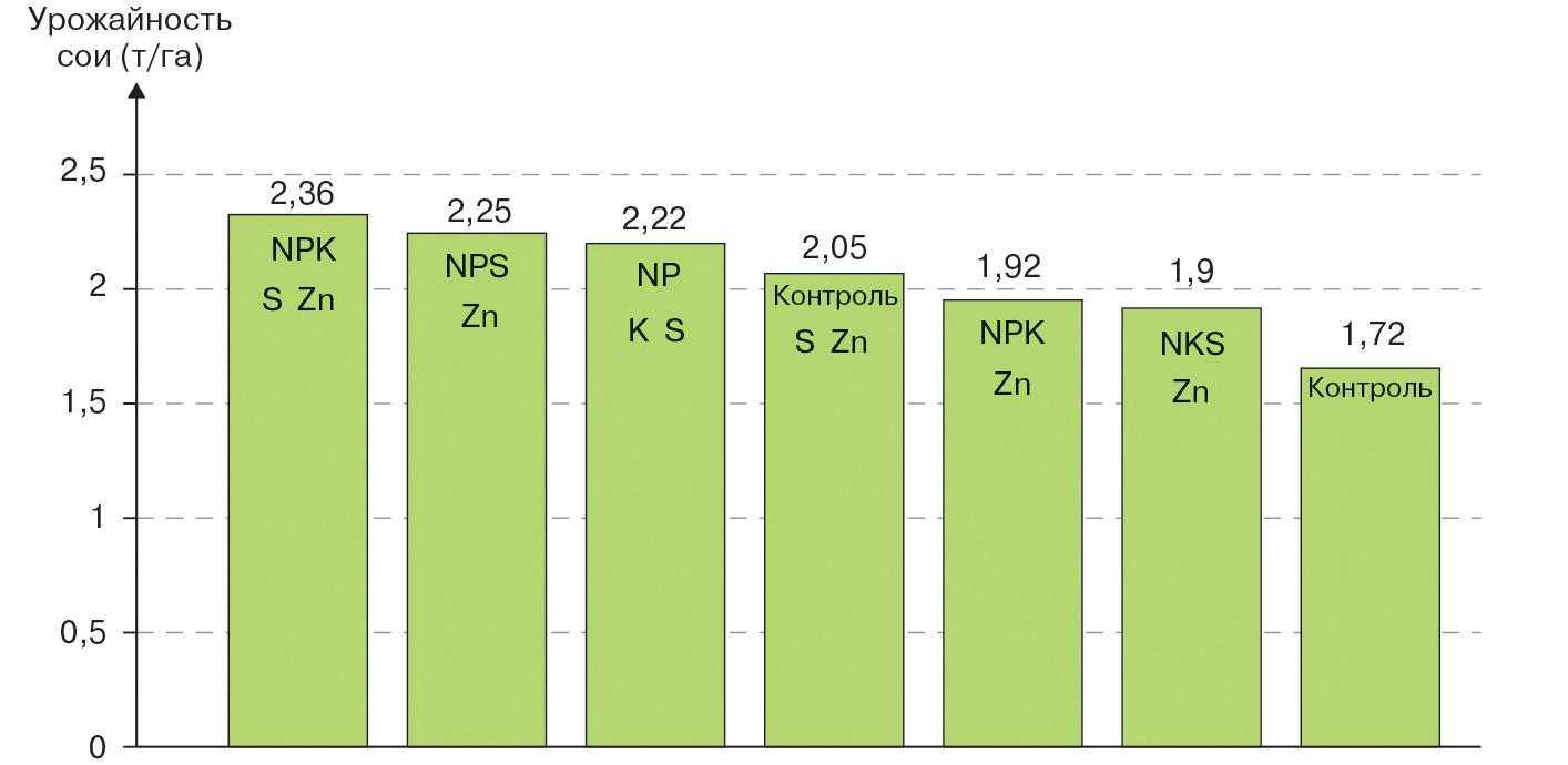 Рис. 5. Снижение урожайности в зависимости от отсутствия какоголибо элемента в составе удобрений, рекомендованных по результатам почвенного анализа